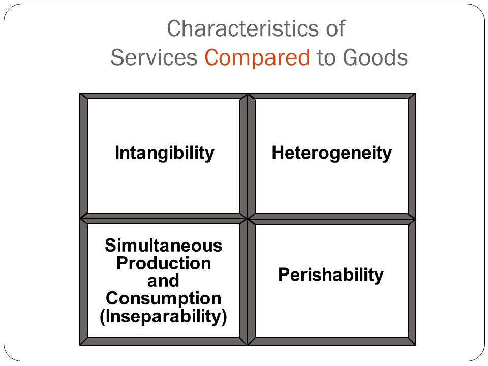 Characteristics of Services Compared to Goods Intangibility Perishability Simultaneous Production and Consumption (Inseparability) Heterogeneity