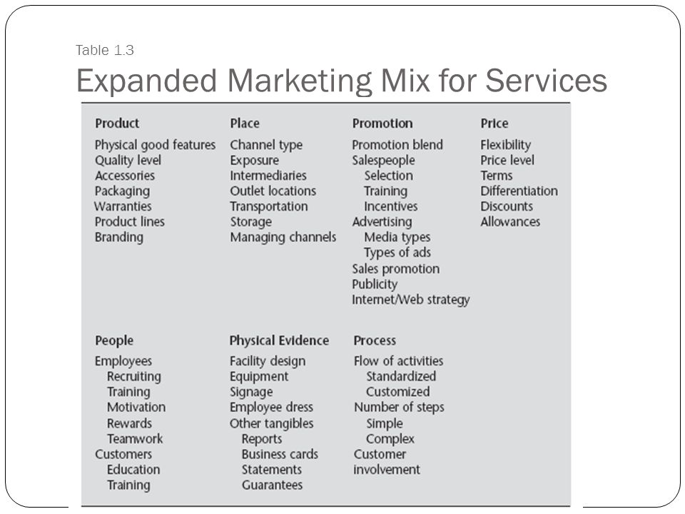 Table 1.3 Expanded Marketing Mix for Services