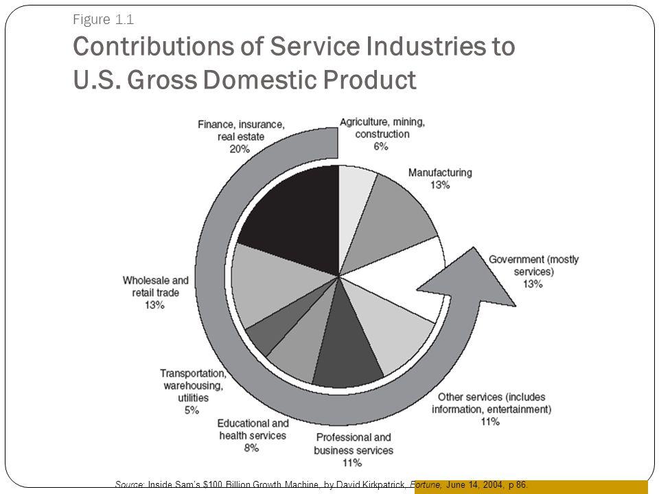 Figure 1.1 Contributions of Service Industries to U.S. Gross Domestic Product Source: Inside Sams $100 Billion Growth Machine, by David Kirkpatrick, F