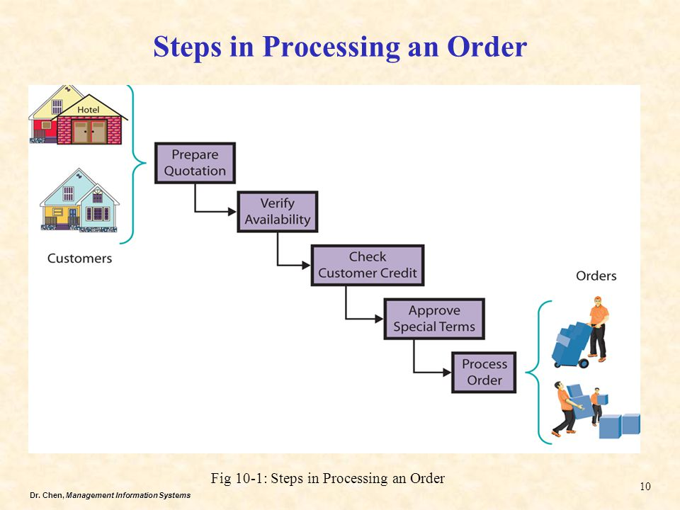 Dr. Chen, Management Information Systems Steps in Processing an Order Fig 10-1: Steps in Processing an Order 10