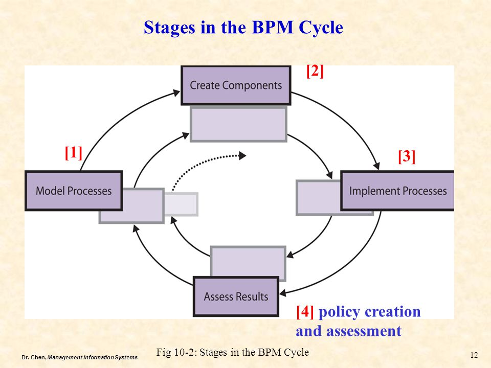 Dr. Chen, Management Information Systems Stages in the BPM Cycle 12 [2] [1] [3] [4] policy creation and assessment Fig 10-2: Stages in the BPM Cycle