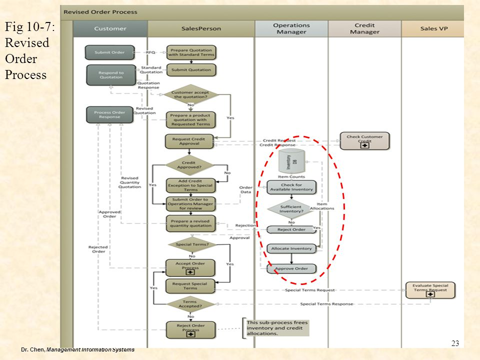 Dr. Chen, Management Information Systems Fig 10-7: Revised Order Process 23