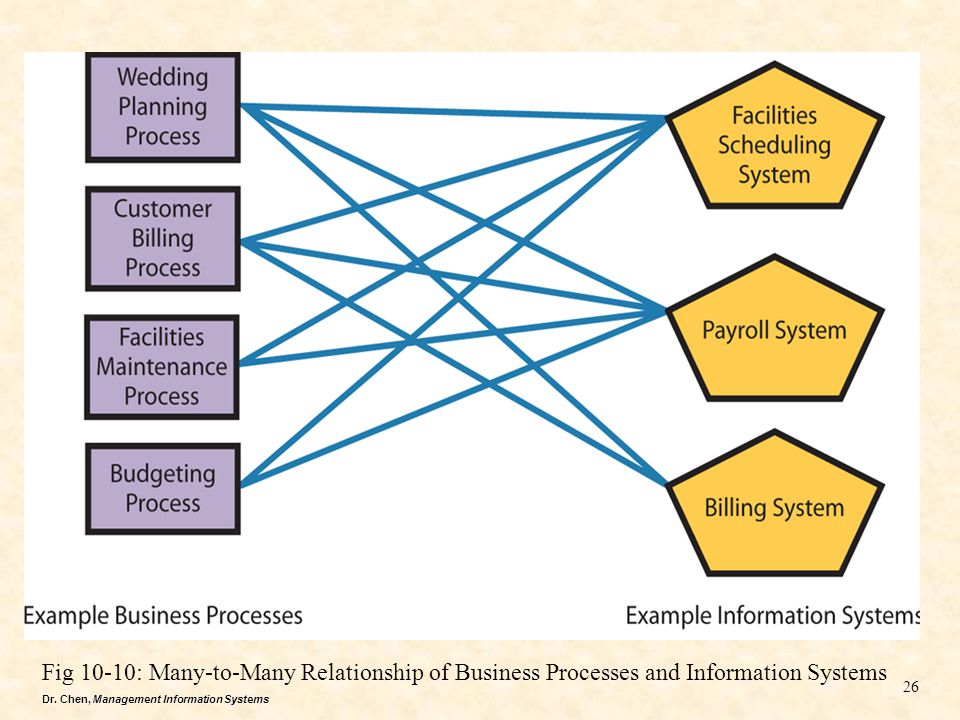 Dr. Chen, Management Information Systems Fig 10-10: Many-to-Many Relationship of Business Processes and Information Systems 26