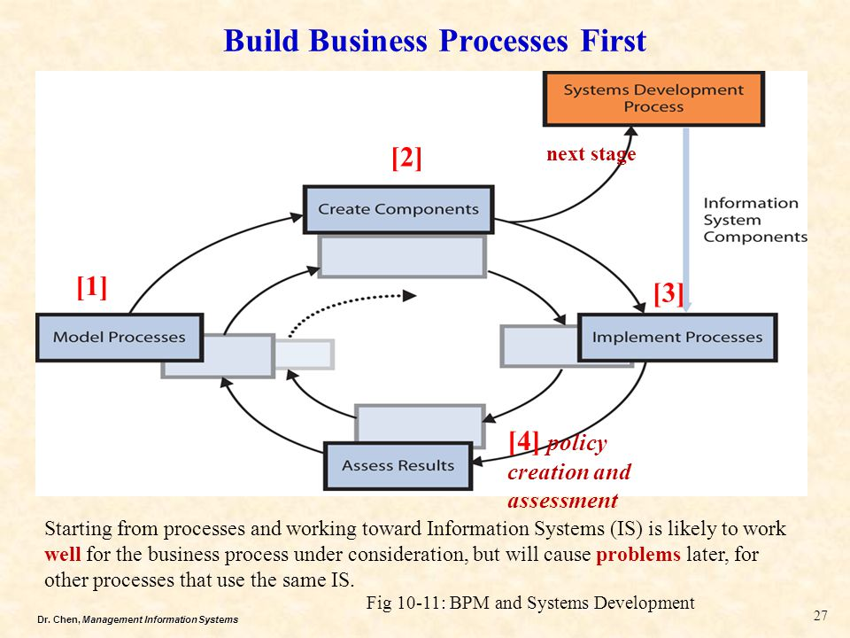Dr. Chen, Management Information Systems Build Business Processes First Fig 10-11: BPM and Systems Development 27 Starting from processes and working