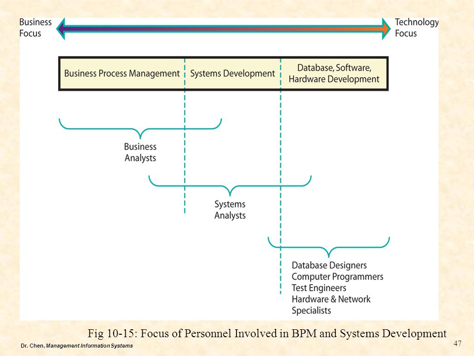 Dr. Chen, Management Information Systems Fig 10-15: Focus of Personnel Involved in BPM and Systems Development 47