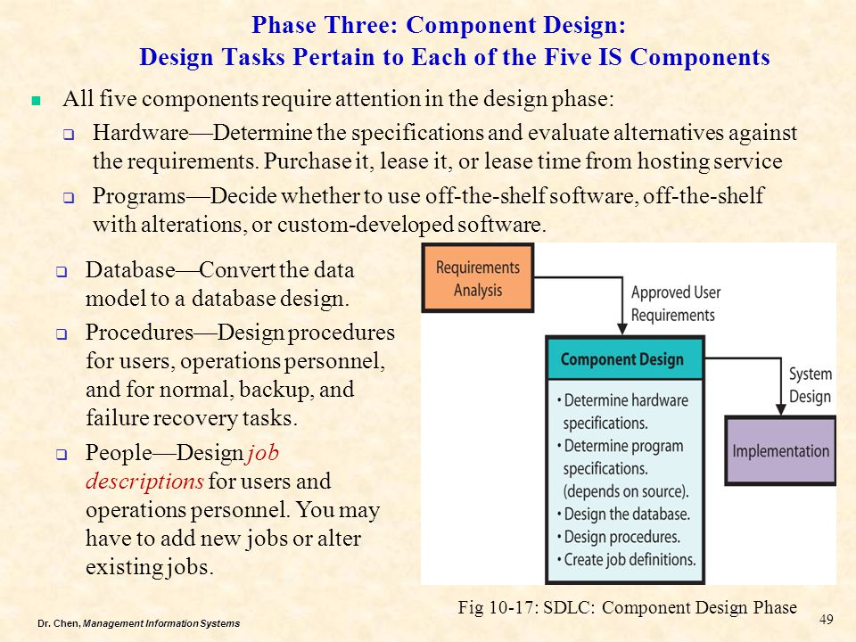 Dr. Chen, Management Information Systems Phase Three: Component Design: Design Tasks Pertain to Each of the Five IS Components Fig 10-17: SDLC: Compon