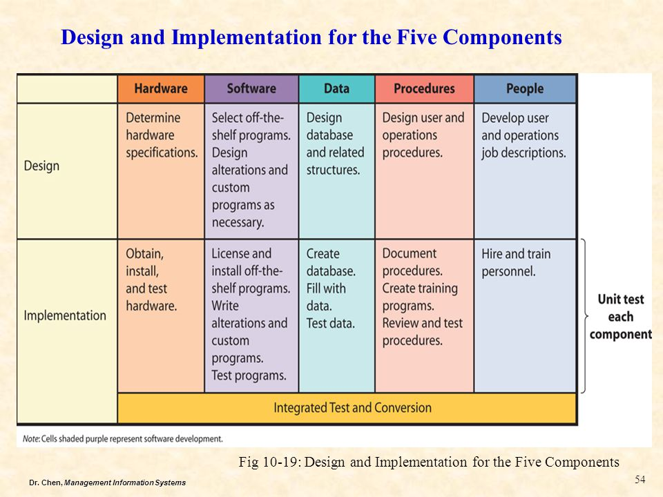Dr. Chen, Management Information Systems Design and Implementation for the Five Components Fig 10-19: Design and Implementation for the Five Component