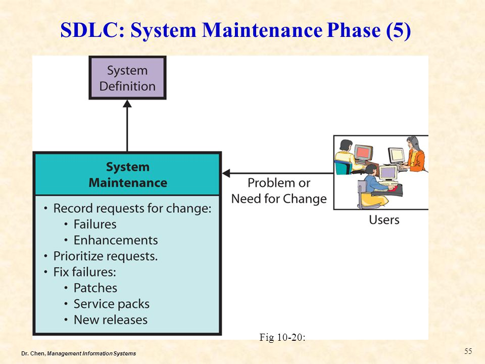 Dr. Chen, Management Information Systems SDLC: System Maintenance Phase (5) Fig 10-20: 55