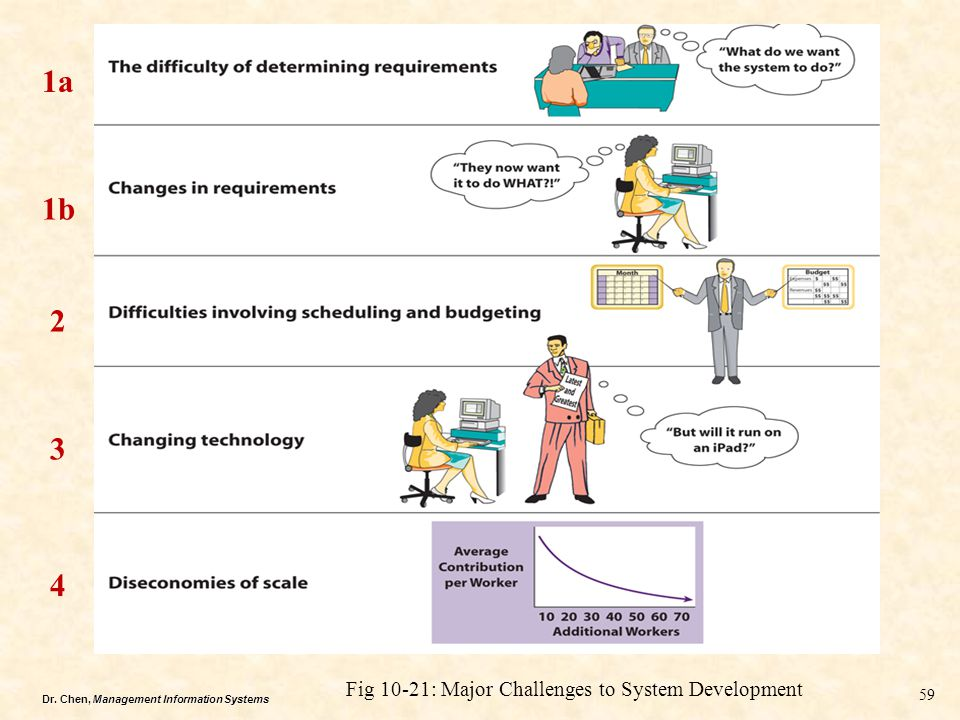 Dr. Chen, Management Information Systems Fig 10-21: Major Challenges to System Development 59 1a 1b 2 3 4