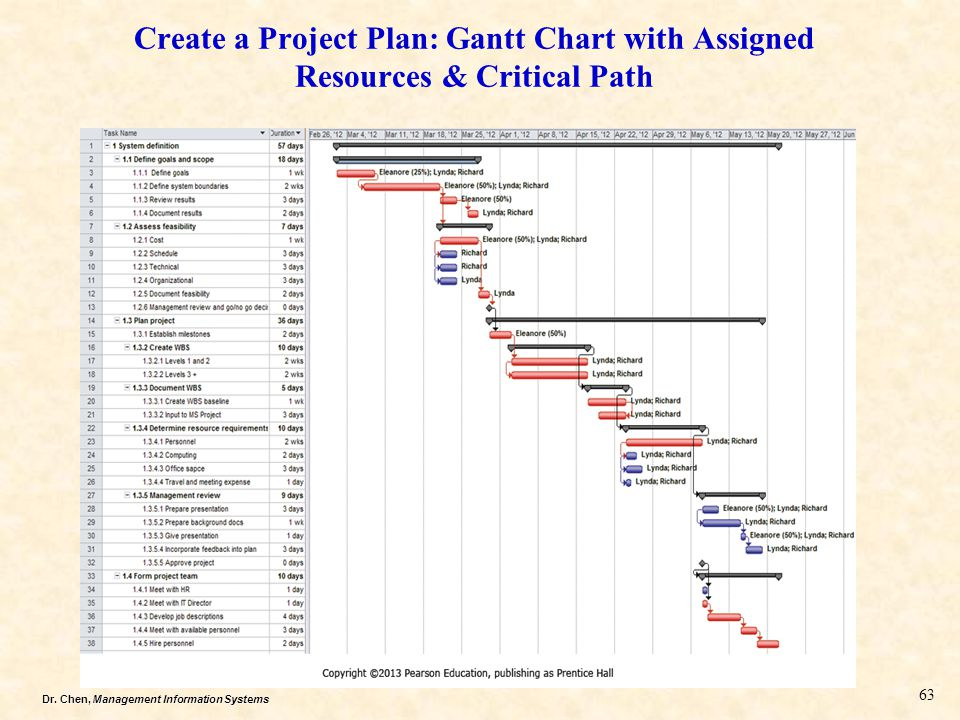 Dr. Chen, Management Information Systems Create a Project Plan: Gantt Chart with Assigned Resources & Critical Path 63