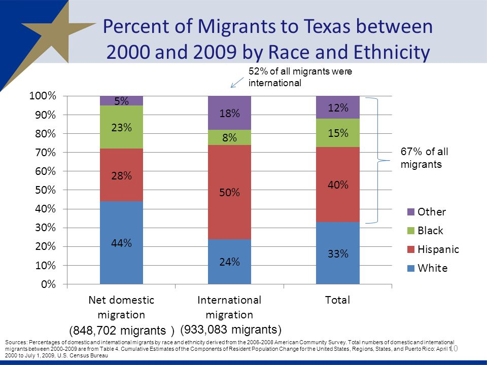 Percent of Migrants to Texas between 2000 and 2009 by Race and Ethnicity 10 Sources: Percentages of domestic and international migrants by race and ethnicity derived from the American Community Survey.
