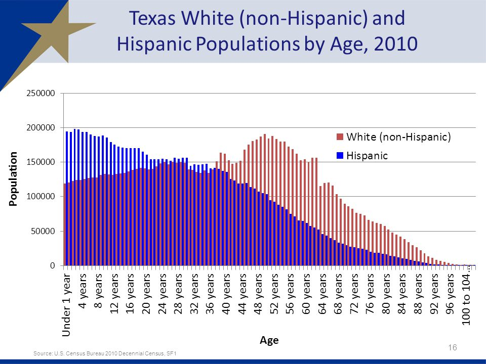 Texas White (non-Hispanic) and Hispanic Populations by Age, Source: U.S.