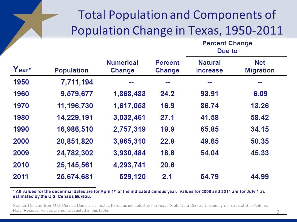 Percent Change Due to Y ear* Population Numerical Change Percent Change Natural Increase Net Migration 19507,711, ,579,6771,868, ,196,7301,617, ,229,1913,032, ,986,5102,757, ,851,8203,865, ,782,3023,930, ,145,5614,293, ,674, , * All values for the decennial dates are for April 1 st of the indicated census year.