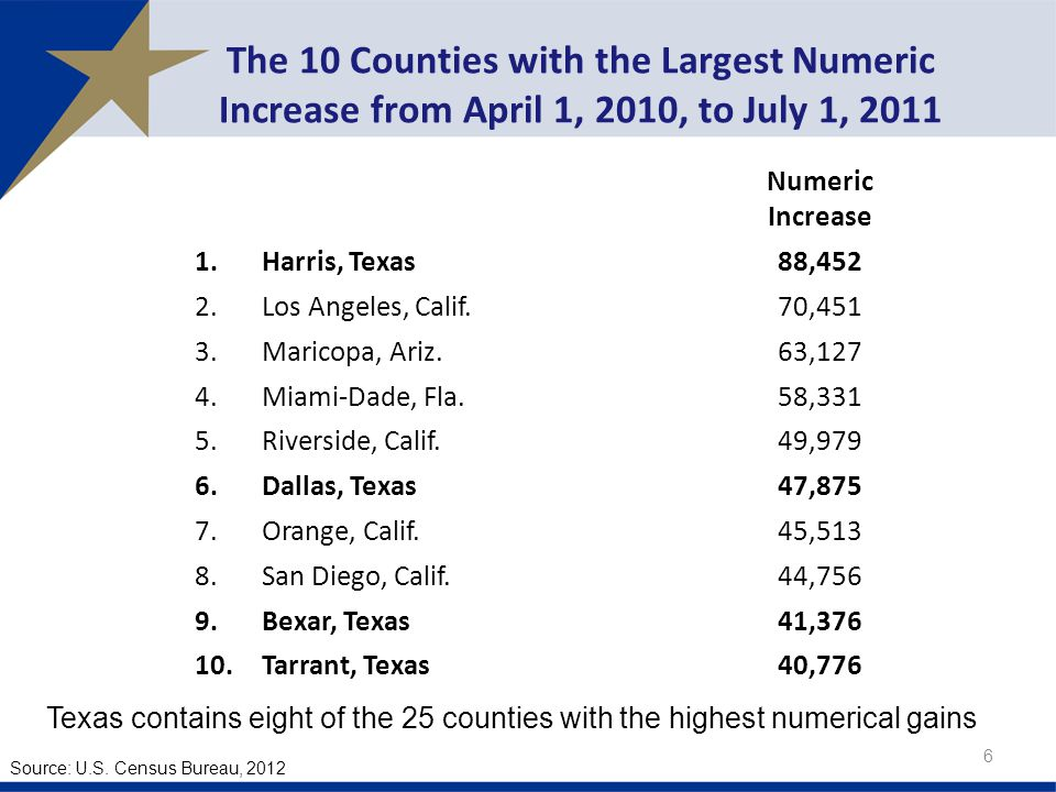 The 10 Counties with the Largest Numeric Increase from April 1, 2010, to July 1, Numeric Increase 1.Harris, Texas88,452 2.Los Angeles, Calif.70,451 3.Maricopa, Ariz.63,127 4.Miami-Dade, Fla.58,331 5.Riverside, Calif.49,979 6.Dallas, Texas47,875 7.Orange, Calif.45,513 8.San Diego, Calif.44,756 9.Bexar, Texas41, Tarrant, Texas40,776 Source: U.S.