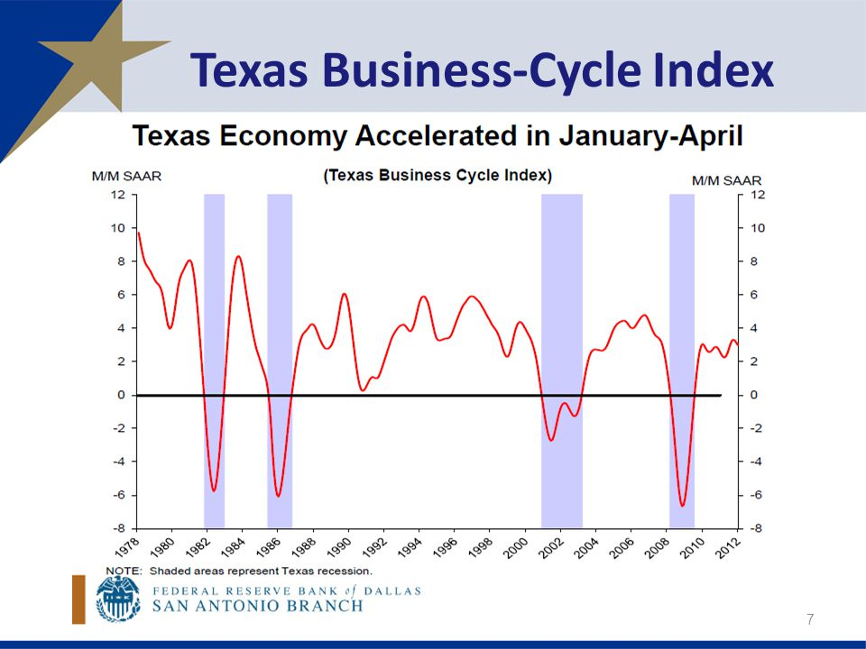 Texas Business-Cycle Index 7