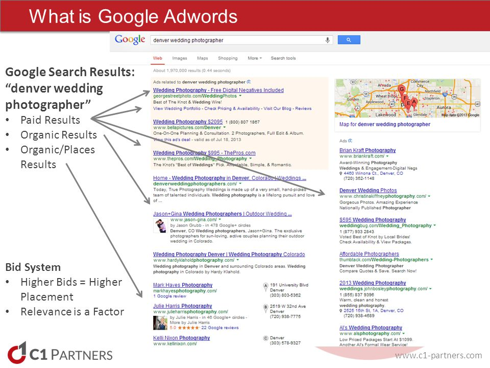 www.c1-partners.com What is Google Adwords Google Search Results: denver wedding photographer Paid Results Organic Results Organic/Places Results Bid System Higher Bids = Higher Placement Relevance is a Factor