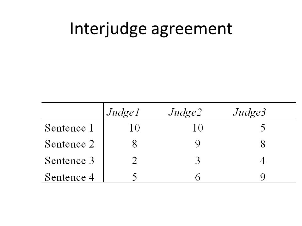 Interjudge agreement