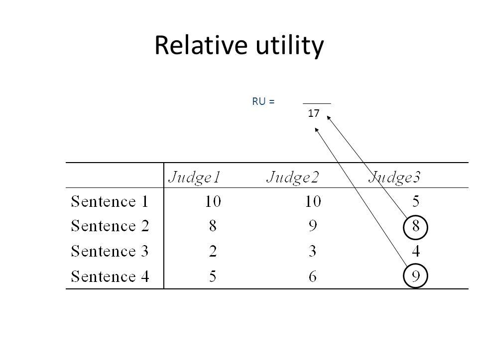 Relative utility 17 RU =