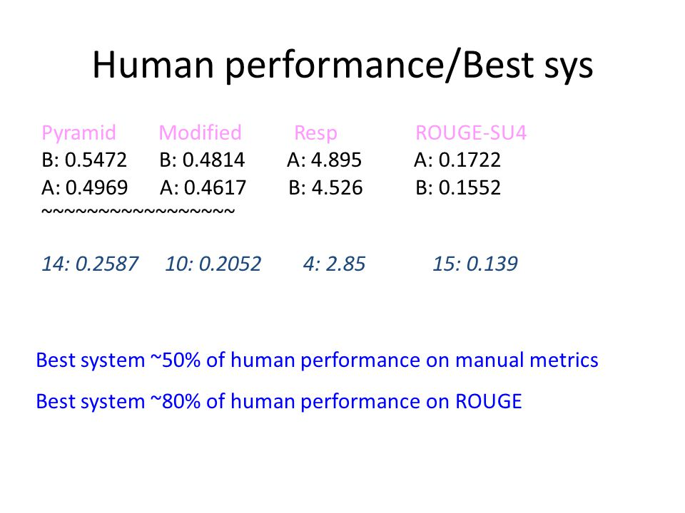 Human performance/Best sys Pyramid Modified Resp ROUGE-SU4 B: 0.5472 B: 0.4814 A: 4.895 A: 0.1722 A: 0.4969 A: 0.4617 B: 4.526 B: 0.1552 ~~~~~~~~~~~~~~~~~ 14: 0.2587 10: 0.2052 4: 2.85 15: 0.139 Best system ~50% of human performance on manual metrics Best system ~80% of human performance on ROUGE