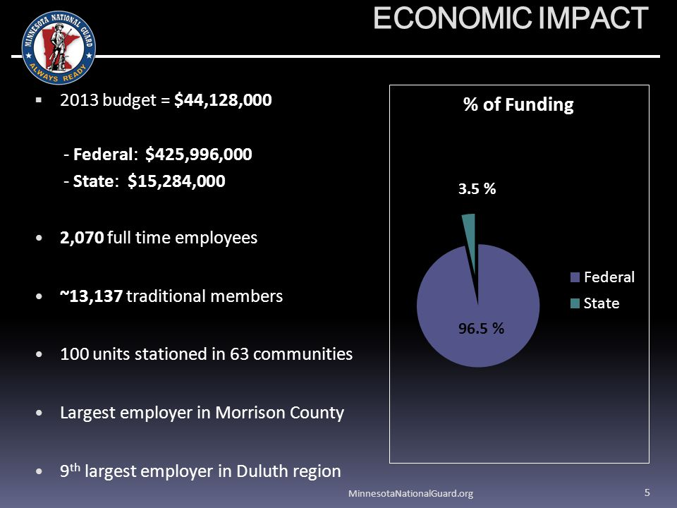 ECONOMIC IMPACT 2013 budget = $44,128,000 - Federal: $425,996,000 - State: $15,284,000 2,070 full time employees ~13,137 traditional members 100 units stationed in 63 communities Largest employer in Morrison County 9 th largest employer in Duluth region MinnesotaNationalGuard.org 5 3.5 %