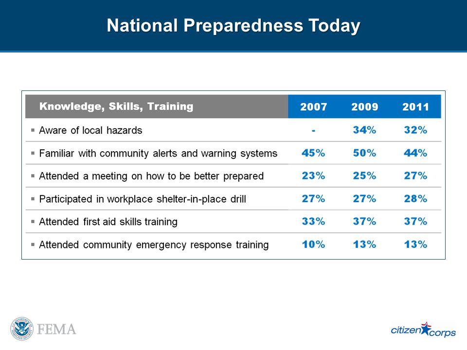 National Preparedness Today