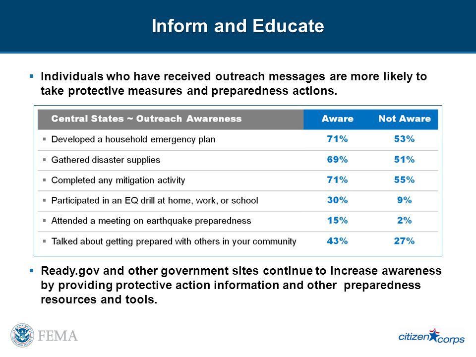 46 % Least Informed, Least Prepared 17% have conducted three or more preparedness behaviors Not knowledgeable about local risks and plans and doesnt perceive disasters as likely Lower levels of belief that preparing is affordable or that it helps Expects to rely on the government and non-profits following a disaster Demographics: similar to the sample no identifying attributes 21 % Some Information, Some Preparation 51% have conducted three or more preparedness behaviors Basic knowledge about preparedness Not yet informed about local risks and plans Low levels of risk perception and belief that preparedness helps More likely than the sample to own their home and have a bachelors degree or more education 18 % More Concerned, Less Preparation 30% have conducted three or more preparedness behaviors Perceived disasters as likely and severe Expects to rely on the government and nonprofits following a disaster Not informed about local risks and plans More likely to be female, have a household income under $25,000, have a high school education or less, be between the ages of 35 and 54, be unemployed, have a disability that prevents them from preparing or responding and assist an individual with a disability Less likely to own their home, have a bachelors degree or higher education Attitude and Behavioral Segmentation 46 % 18 % 21 % 14 % 14 % Informed and Prepared 68% have conducted 3 or more preparedness behaviors Informed about local risks and plans Confident in abilities to respond Likely to volunteer for community preparedness/safety or disaster response Institutional support (jobs/schools) More likely to be male, be between 35 and 64 years, have an income of $75,000 or higher and have full-time employment