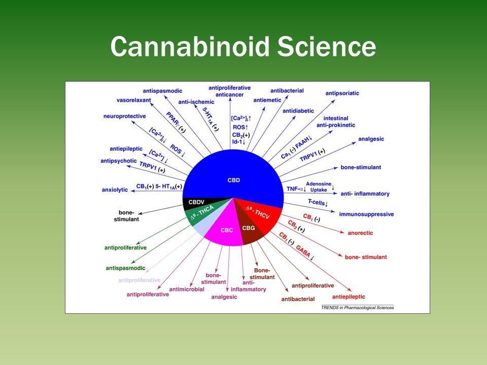 Cannabinoid Science