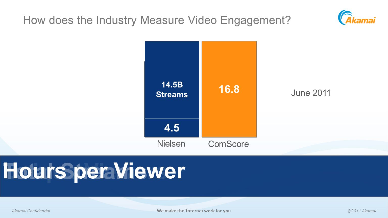 Akamai Confidential©2011 AkamaiWe make the Internet work for you How does the Industry Measure Video Engagement? 142.6M Unique Viewers 178M June 2011