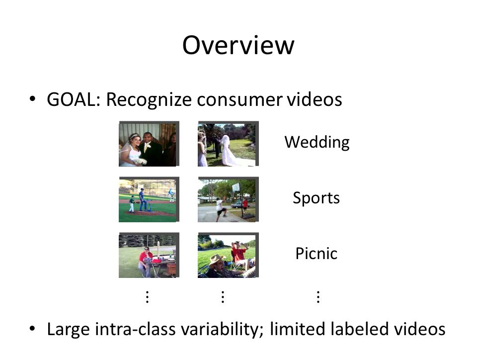 Overview GOAL: Recognize consumer videos Large intra-class variability; limited labeled videos Sports PicnicWedding