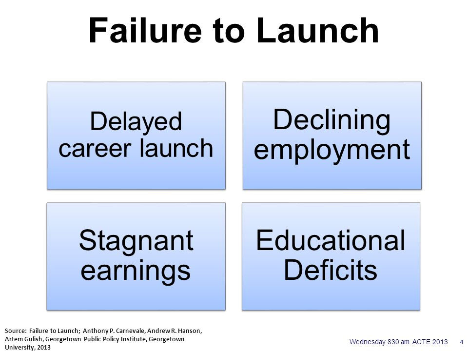 1980 2010 Source: Failure to Launch; Anthony P.Carnevale, Andrew R.