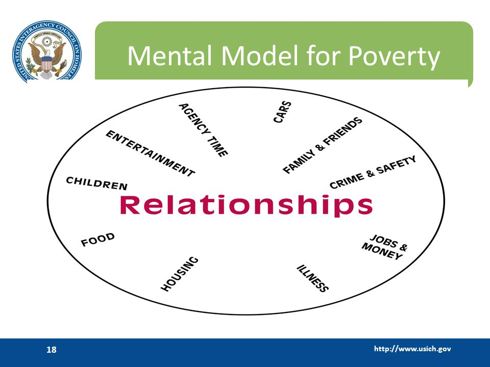 http://www.usich.gov 18 Mental Model for Poverty