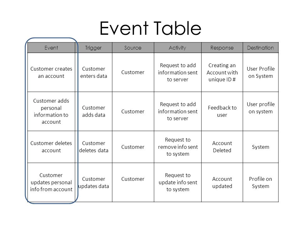 Event Table Customer creates an account Customer enters data Customer Request to add information sent to server Creating an Account with unique ID # User Profile on System Customer adds personal information to account Customer adds data Customer Request to add information sent to server Feedback to user User profile on system Customer deletes account Customer deletes data Customer Request to remove info sent to system Account Deleted System Customer updates personal info from account Customer updates data Customer Request to update info sent to system Account updated Profile on System EventTriggerSourceActivityResponseDestination