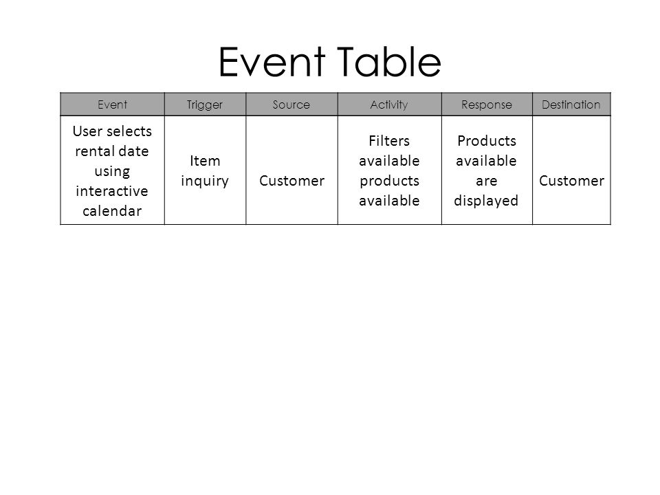 Event Table EventTriggerSourceActivityResponseDestination User selects rental date using interactive calendar Item inquiryCustomer Filters available products available Products available are displayed Customer
