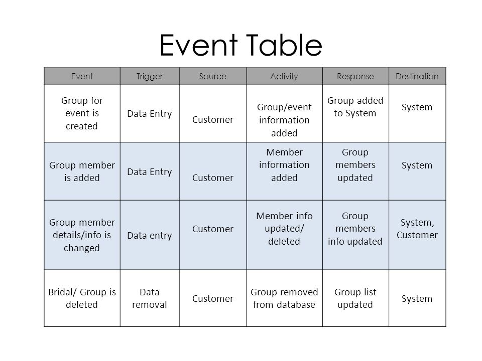Event Table EventTriggerSourceActivityResponseDestination Group for event is created Data Entry Customer Group/event information added Group added to System System Group member is added Data Entry Customer Member information added Group members updated System Group member details/info is changed Data entry Customer Member info updated/ deleted Group members info updated System, Customer Bridal/ Group is deleted Data removal Customer Group removed from database Group list updated System