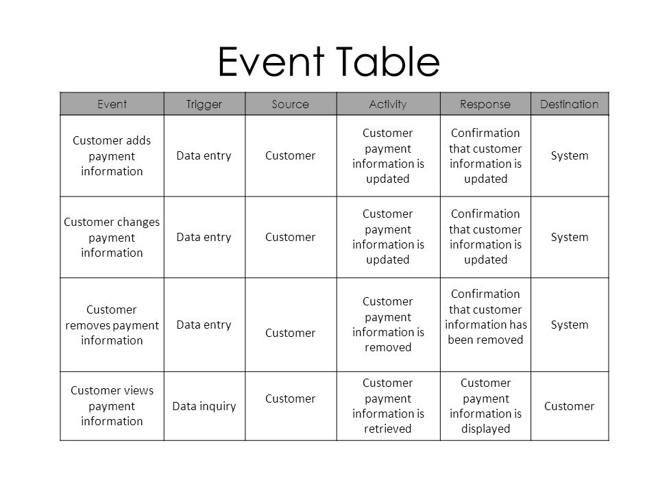 Event Table EventTriggerSourceActivityResponseDestination Customer adds payment information Data entryCustomer Customer payment information is updated Confirmation that customer information is updated System Customer changes payment information Data entryCustomer Customer payment information is updated Confirmation that customer information is updated System Customer removes payment information Data entry Customer Customer payment information is removed Confirmation that customer information has been removed System Customer views payment information Data inquiry Customer Customer payment information is retrieved Customer payment information is displayed Customer