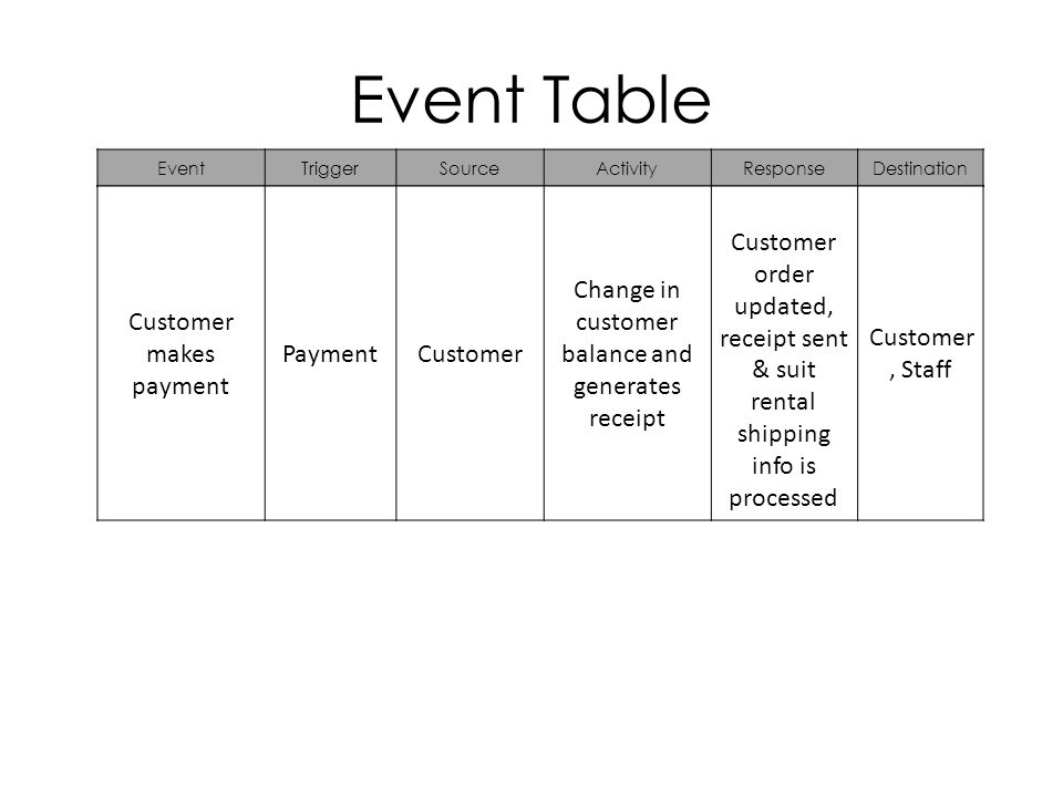 Event Table EventTriggerSourceActivityResponseDestination Customer makes payment PaymentCustomer Change in customer balance and generates receipt Customer order updated, receipt sent & suit rental shipping info is processed Customer, Staff