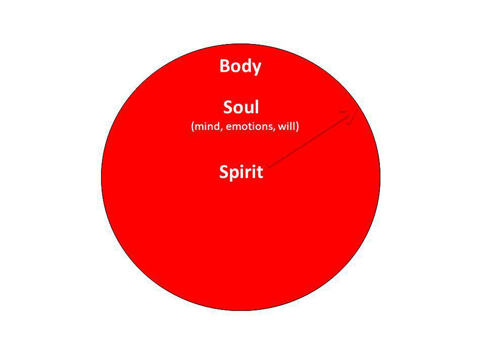 Spirit Soul Body (mind, emotions, will)