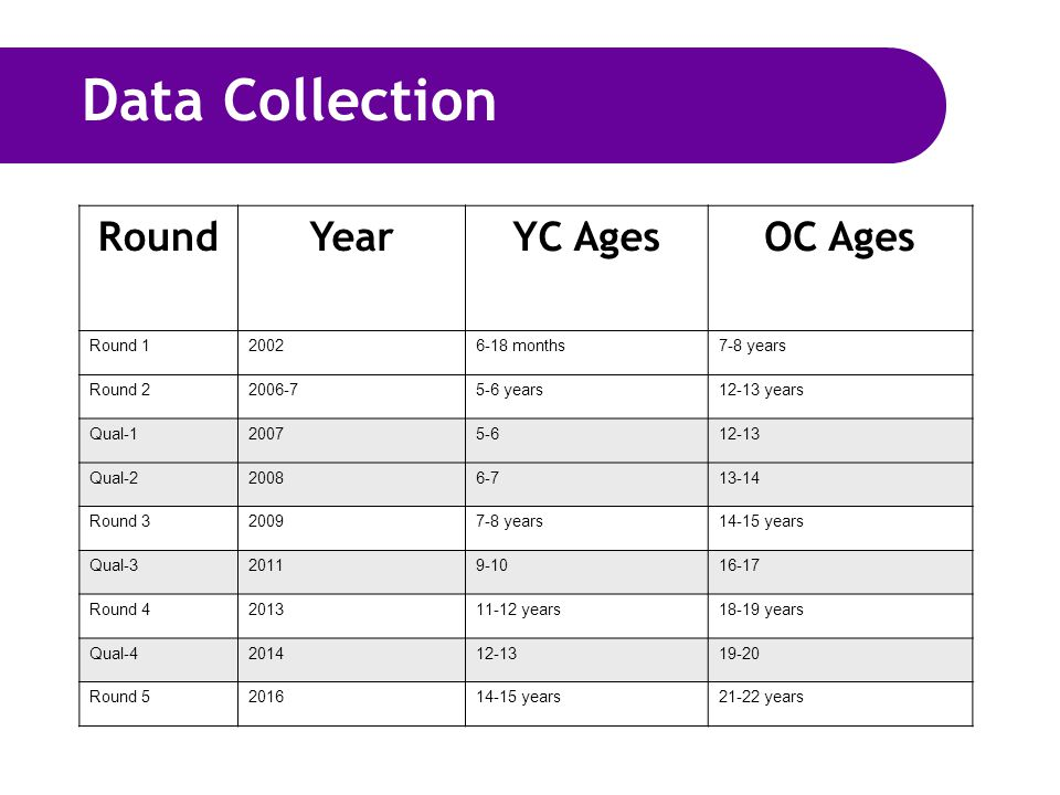 Data Collection RoundYearYC AgesOC Ages Round 120026-18 months7-8 years Round 22006-75-6 years12-13 years Qual-120075-612-13 Qual-220086-713-14 Round 320097-8 years14-15 years Qual-320119-1016-17 Round 4201311-12 years18-19 years Qual-4201412-1319-20 Round 5201614-15 years21-22 years