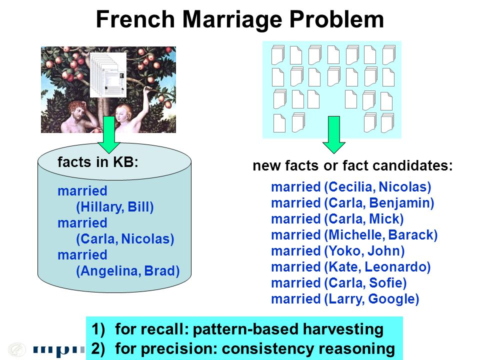 French Marriage Problem facts in KB: new facts or fact candidates: married (Hillary, Bill) married (Carla, Nicolas) married (Angelina, Brad) married (Cecilia, Nicolas) married (Carla, Benjamin) married (Carla, Mick) married (Michelle, Barack) married (Yoko, John) married (Kate, Leonardo) married (Carla, Sofie) married (Larry, Google) 1)for recall: pattern-based harvesting 2)for precision: consistency reasoning
