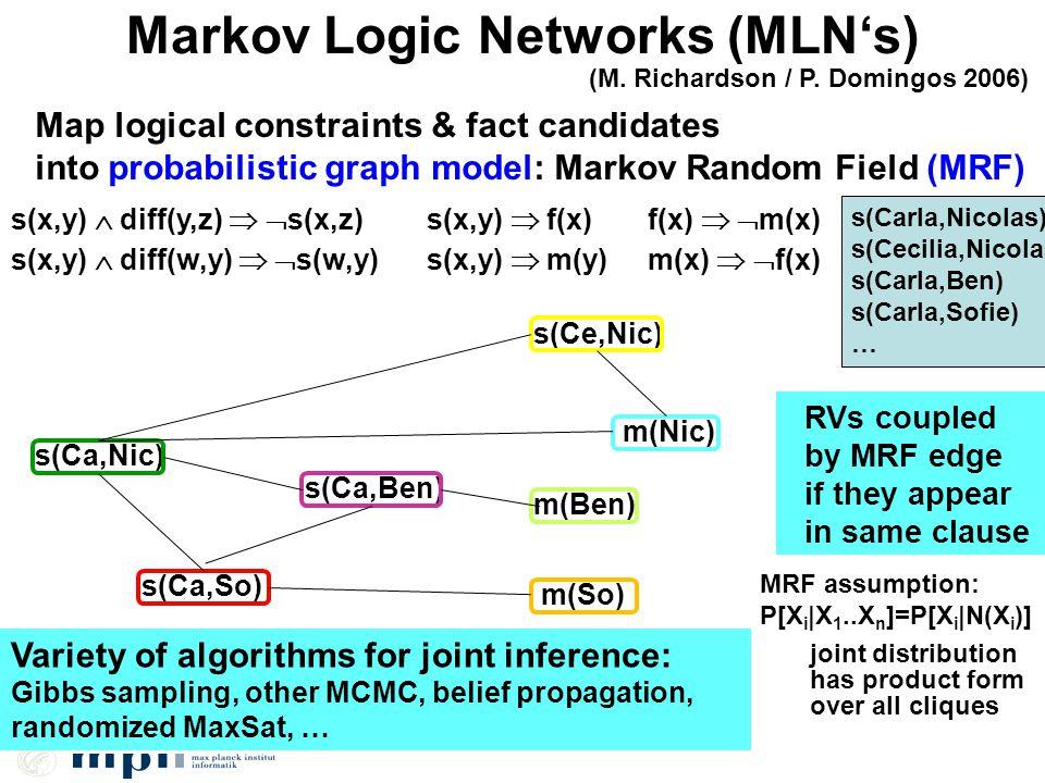 Markov Logic Networks (MLNs) (M. Richardson / P. Domingos 2006) Map logical constraints & fact candidates into probabilistic graph model: Markov Rando
