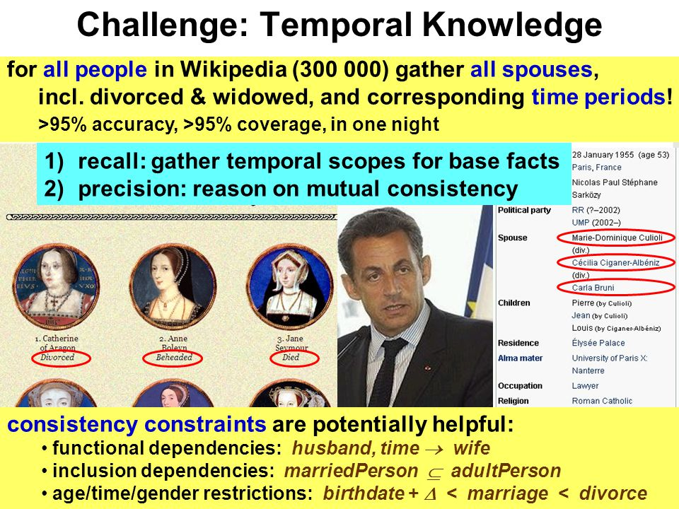Challenge: Temporal Knowledge for all people in Wikipedia (300 000) gather all spouses, incl.