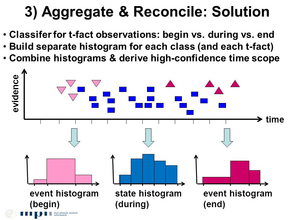 3) Aggregate & Reconcile: Solution time evidence event histogram (begin) event histogram (end) state histogram (during) Classifer for t-fact observati