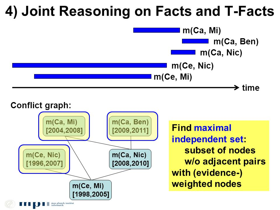 4) Joint Reasoning on Facts and T-Facts time m(Ca, Ben) m(Ca, Nic) m(Ce, Nic) m(Ca, Mi) m(Ce, Mi) Conflict graph: m(Ca, Ben) [2009,2011] m(Ca, Nic) [2008,2010] m(Ce, Nic) [1996,2007] m(Ca, Mi) [2004,2008] m(Ce, Mi) [1998,2005] Find maximal independent set: subset of nodes w/o adjacent pairs with (evidence-) weighted nodes