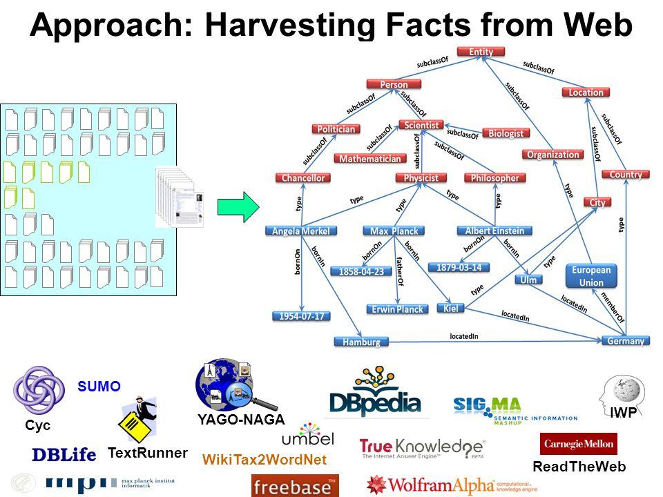 Approach: Harvesting Facts from Web PoliticianPolitical Party Angela MerkelCDU Karl-Theodor zu GuttenbergCDU Christoph HartmannFDP … CompanyCEO Google