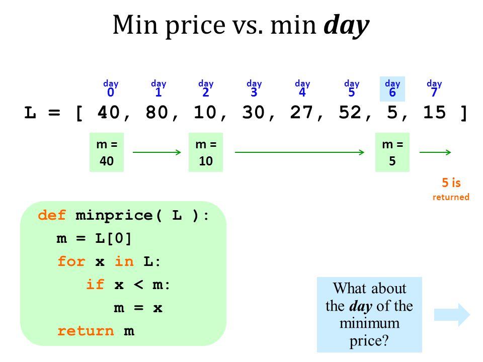 Min price vs.