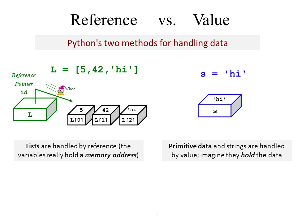 Reference vs.Value L L[0]L[1]L[2] Reference Pointer id L = [5,42, hi ] 5 42 hi s s = hi Whee.