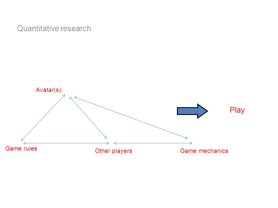 Other players Game rules Game mechanics Avatar(s) Play Quantitative research