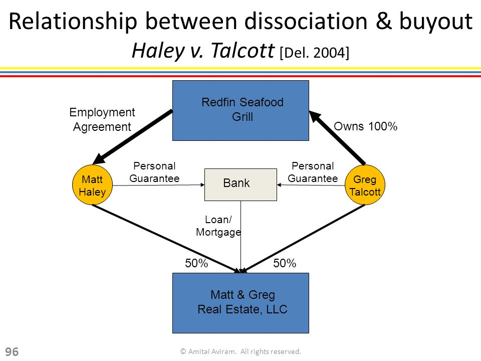 Relationship between dissociation & buyout Haley v.