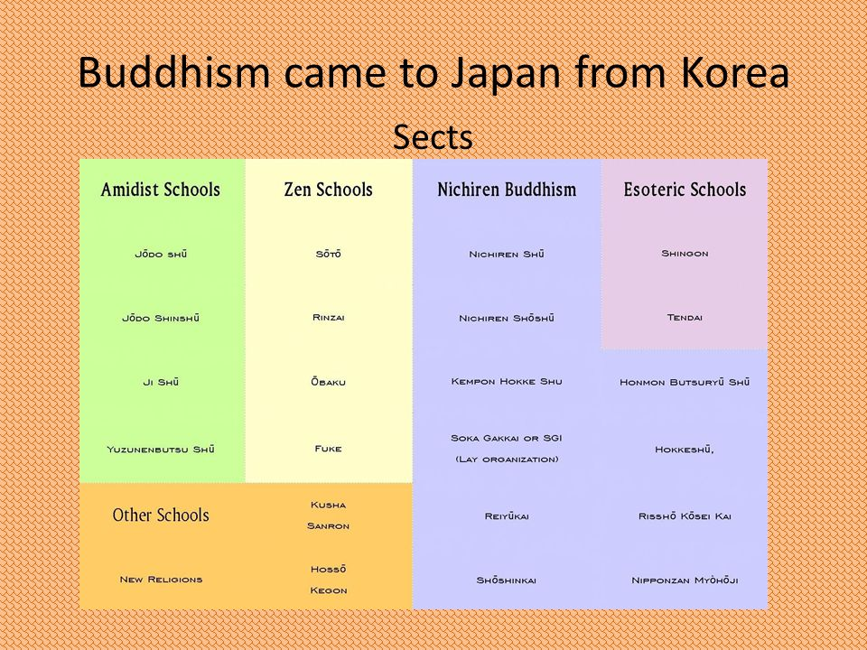 Buddhism came to Japan from Korea Sects