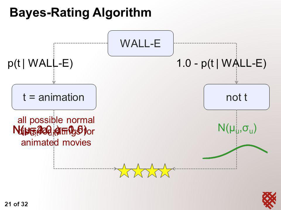 21 of 32 all possible normal dists for ratings for animated movies WALL-E not tt = animation p(t | WALL-E)1.0 - p(t | WALL-E) N(μ u,t,σ u,t ) N(μ u,σ u ) N(μ=2.0,σ=1.0)N(μ=4.0,σ=0.5) Bayes-Rating Algorithm